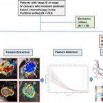Радиомика «выберет» пациентов, чей рак ответит на химиотерапию